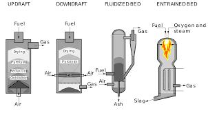 100 Wood Gasifier Truck Gasification Wikipedia