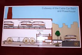 Illustration Of Cable Car Barn And Powerhouse | Naturetime Cable Car Remnants Forgotten Chicago History Architecture Museum San Francisco See How They Work 2016 Youtube June Film Locations Then Now Images Know Before You Go Franciscos Worldfamous Cars Bay City Guide Bcxnews Of Muni Powellhyde 17 Powell Street Turnaround Michaelyamashita Barnsan California The Home Page Sutter Railway