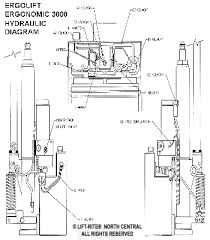 Hydraulic Floor Jack Troubleshooting by Maintenance Tips For Lift Rite Material Handling Equipment Like
