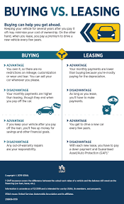 Leasing Vs Buying A Car Infographic | USAA Tarheel Wheels Fall 2016 Avis Car Rental Nj Truck Fxible Leasing Solutions Ryder How To Become A Lease Purchase Ownoperator Semi Lease A New Specials Decision Palm Centers Southern Florida Why Fleet Advantage Should You Buy Or Your Next Pickup Vehicles Minuteman Trucks Inc Administration Tesla Analysts See Leasing Batteries For 025miles In