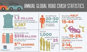 Annual Global Road Crash Statistics Infographic | Zinda Law Group California Truck Accident Stastics Car Port Orange Fl Volusia County Motor Staying In Shape By Avoiding Cars And Injuries By Mones Law Group Practice Areas Atlanta Lawyer In The Us Ratemyinfographiccom Commerical Personal Injury Blog Aceable 2018 Kuvara Firm Driver Is Among Deadliest Jobs Truckscom Deaths Motor Vehiclerelated Injuries 19502016 Stastic Attorney Dallas