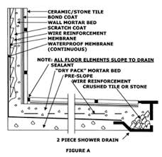 stylish ideas shower wall tile installation projects design how to