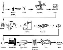 fabriquer une chambre de pousse superior chambre de fermentation 14 2 fabrication jpg