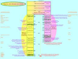 Tableau Chronologique Des Royaumes De Juda Et Israel