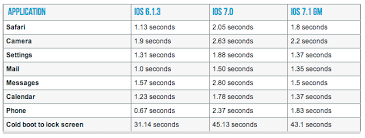 iOS 7 1 is likely the last update for the aging iPhone 4