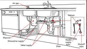 Hometary Kitchen Sink Plumbing Parts Basic Plumbing Kitchen