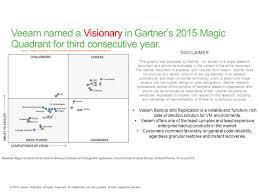 Service Desk Software Gartner Magic Quadrant availability for the modern datacenter the era of the u201calways on
