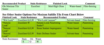 how to seal maintain saltillo mexican tile glaze n seal products