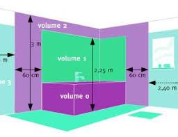 norme electrique cuisine appareils et installation électriques les normes d électricité