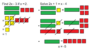 Algebra Tiles Worksheet One Step Equations by Algebra Activities With Tiles Study Com