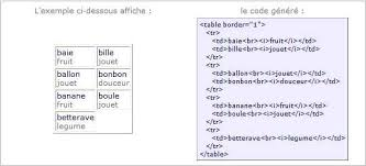 affichage de données dans un tableau html