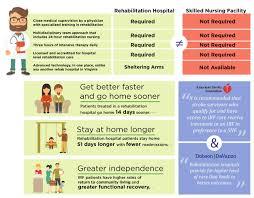 Vcu Hospital Help Desk by Blogs Sheltering Arms Blogs Sheltering Arms Physical