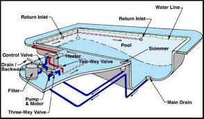 Swimming Pool Plumbing Design A 89ea08144 Awesome Best Decoration