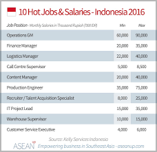 Front Desk Job Salary by Indonesia Salary Guide 2016 Asean Up