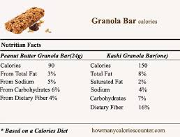 Lose Weight Fast Without Losing Muscle Chewy Granola Bar Nutrition