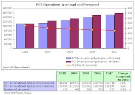 international bureau wipo the international patent system in 2007