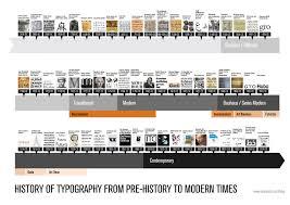 deco typography history typeface timeline typography timeline from pre history to modern