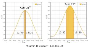 Uvb Lamp Vitamin D3 by Why April 15th Is D Day In The South Of England Rosemary Cottage