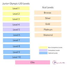 gymnastics levels guide