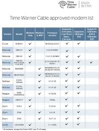 Comcast Has Very Bad Reasons For Wanting To Buy Time Warner Cable ... Media Business Future Of Journalism Jem499 Comcast Pursues Phone Ciderations Amazoncom Motorola 16x4 Cable Modem Model Mb7420 686 Mbps To Buy Time Warner In All Stock Deal Class Arris Surfboard Docsis 30 Sb6121 Rent No More The Best Own Tested Maxx Rollout And Sb6141 In Gastonia Nc Page 4 Welcome To The Has Very Bad Reasons For Wanting Need Technical Information About How Twc Wor Obi202 Review How Transfer Your Telephone Land Line Google Voice Old Calls Customer After She Reports