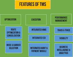 TMS Systems: 3 Core Areas And 9 Features To Expect Logos Logistics Inc Tracx Tms Pricing Features Reviews Comparison Of Alternatives Brokerage Truck Load Dth Expeditors Time Dispatch Trucking Best Truck 2018 Freight Broker Software Indepth Video Demo Youtube Supply Chain Infographic On Distribution Transportation Scm Everfocus To Showcase Live Demo At Mats2018 Truckload Archives Reed Answered Everything About Solution App Dr Easy To Use For And Brokerage Software Trucking Tailwind Creates Enterprise Small Companies