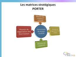 etude de marché comment réaliser une analyse concurrentielle avec l