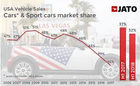 100 Truck Time Auto Sales More SUVs More Trucks And Less Cars The Shift Continues In