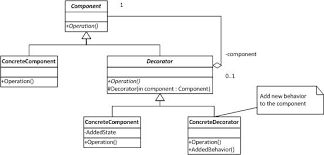 Java Decorator Pattern Real World Example by Composed Linq Queries Using The Decorator Pattern Codeproject