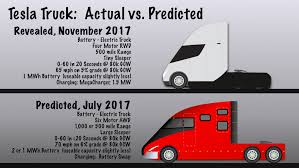 Tesla Semi Revisited - Tesla, Inc. (NASDAQ:TSLA) | Seeking Alpha Tokyo Motor Show 2017 Daimler Vision One Electric Semi Truck Best Batteries For Diesel Trucks In 2018 Top 5 Select The Ultimate Commercial Maintenance Checklist Jb Tool Sales Inc G15000 15 Amp 1224v Noco Genius Multipurpose Battery Charger New Batteries The Volvo Semi Truck Youtube First Class 8 Electric At Port Of Oakland Will Be Sted Delkor Longer Life Cummins Beats Tesla To Punch Unveiling Heavy Duty Analysts See Leasing 025miles Replacement Shop Vehicle National