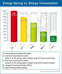 mercury in cfl 3 do mercury emissions due to light bulb use and
