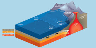 Sea Floor Spreading Subduction Animation by Continental Movement By Plate Tectonics Manoa Hawaii Edu