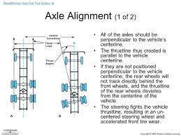 Image Result For Heavy Duty Truck Rear End | Rear End | Pinterest ... Maneuverability Heavy Truck Steering Systems Simard Duty Truck Systems 6e Bennett 4 5 Introduction To Servicing Heavyduty Trucks Ppt Video Online Download Hunter Automotive Alignment Systemsst Louis Tuffy Security Products Inc Professionalgrade Bed Steering And Cover2 I Heavyduty Heating Venlation Air Cditioning By Sean Ian Norman Robert Scharf 18 19