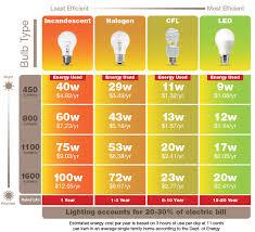 image gallery led light bulb equivalent led l bulbs chart