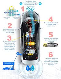 100 Fuel Cells For Trucks Hydrogen Fuel Cell Cars Are Here But Are They Worth The Trouble