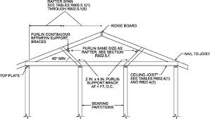 Floor Joist Span Table For Sheds by Chapter 8 Roof Ceiling Construction Ny Rc Upcodes
