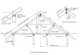 Ceiling Joist Span For Drywall by Matthews Building Supply Company