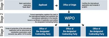 wipo international bureau how the madrid system works