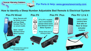 Orthomatic Adjustable Bed by The Adjustable Bed Doctor Google