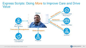 Express Scripts Pharmacy Help Desk Number by How Express Scripts Optimized Hr Service Delivery