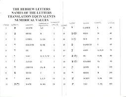 Hebrew Letter to Number Translation