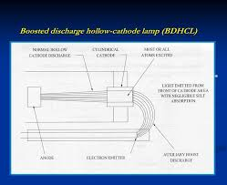 optical atomic spectroscopy ppt video online download