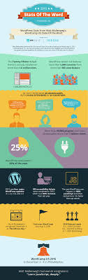 Stats Of The Word: WordPress Stats From Matt Mullenweg's WordCamp ... All The Best Black Friday Wordpress Hosting Deals Discounts For 2017 Flywheel Free Trial Development Space 20 Themes With Whmcs Integration 2018 5 Alternatives To Use In 2015 Web Host Website For Hear Why Youtube State Of Sites Security Infographic 25 News Magazine 21 Free Responsive Performance Benchmarks Review Signal Blog Hosting Service Ideas On Pinterest Email Video Embded And Self Hosted Videos