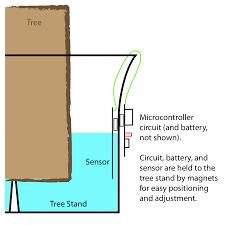 Xmas Tree Waterer by Hardware Hacks Christmas Tree Water Level Sensor