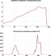 proactive control for solar energy exploitation a german high
