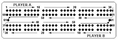 Diagram Of Cribbage Board