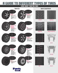 A Guide To Different Types Of Tires #Infographic ~ Visualistan Different Types Of Trucks Seamless Background Royalty Free Cliparts Isolated On White 3d Rende Types Of Trucks And Lorries Icons Vector Image Scania Global 2018 Alloy Truck Model Toy Aerial Ladder Fire Water Cstruction Stock Illustration The Ranger Owners Guide To Getting A Lift Pierre Sguin Printable Truck Math Activity Use One Number Or Practice How Cars Are Marketed To Liftyles Convoy Auto Repair Names Preschool Powol Packets