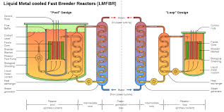 Sodium Vapor Lamp Circuit Diagram by Sodium Cooled Fast Reactor Wikipedia