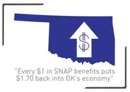 Supplemental Nutrition Assistance Program in Oklahoma ⋆ Hunger