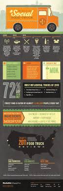 The Rise Of The Social Food Truck [INFOGRAPHIC] | Food Truck Ideas ... The Detroit Food Truck Guide 14 Fantastic Restaurants On Wheels How Kosher Is Dcs Food Truck Washington Post Dangerously Delicious Pies Pulled Pork Pie Flickr D C Tracker Design Dimeions Buy Crpes Parfait Hottest New Trucks Around The Dmv Eater Dc Foodtruckfiestadcs Most Teresting Photos Picssr Espitas Snack And Mgarita Stand Is Now Open In Shaw Wikipedia Association Home