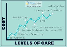 What is senior housing